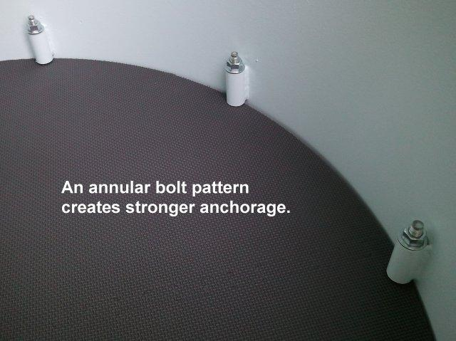Annular Anchorage Pattern